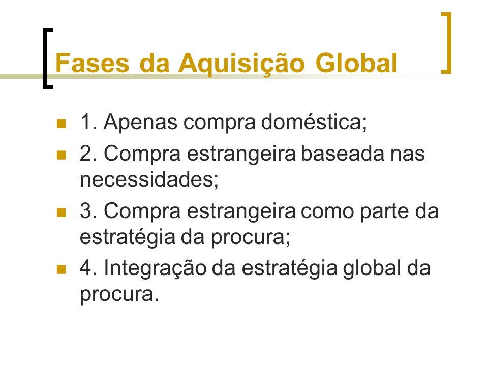 Fases da Aquisição Global 1. Apenas compra doméstica; 2. Compra estrangeira baseada nas necessidades; 3. Compra estrangeira como parte da estratégia d