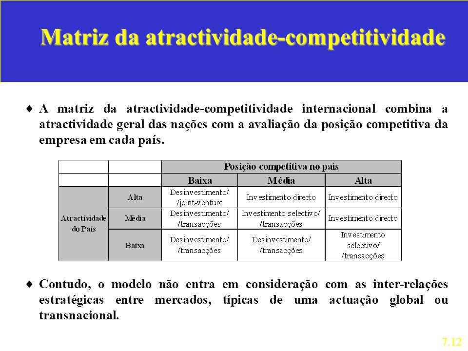 Matriz da atractividade-competitividade A matriz da atractividade-competitividade internacional combina a atractividade geral das nações com a avaliaç