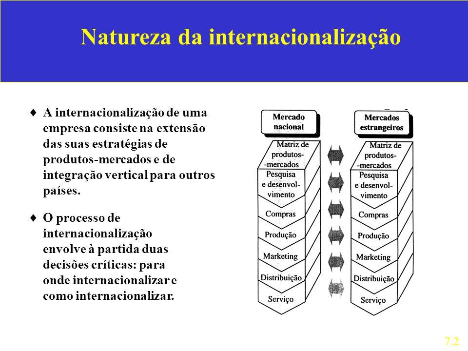 Natureza da internacionalização A internacionalização de uma empresa consiste na extensão das suas estratégias de produtos-mercados e de integração ve