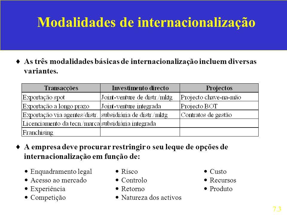 As três modalidades básicas de internacionalização incluem diversas variantes. 7.3 Modalidades de internacionalização A empresa deve procurar restring