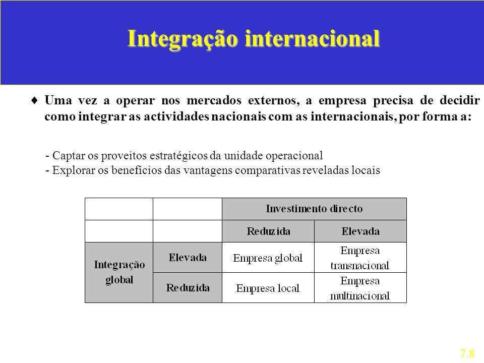 Integração internacional Uma vez a operar nos mercados externos, a empresa precisa de decidir como integrar as actividades nacionais com as internacio
