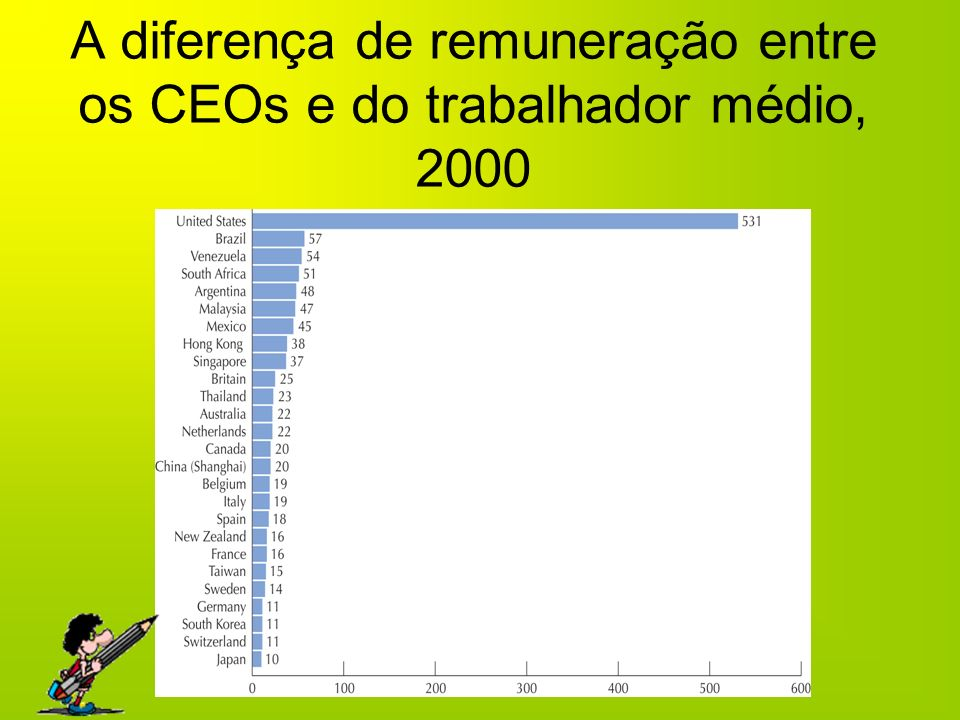 A diferença de remuneração entre os CEOs e do trabalhador médio, 2000