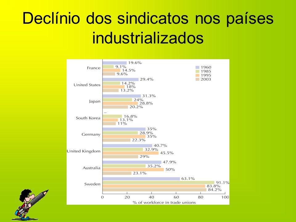 Declínio dos sindicatos nos países industrializados