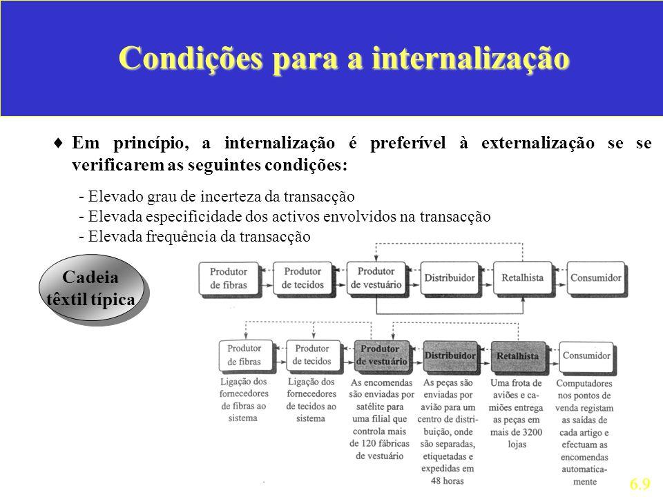 Condições para a internalização Em princípio, a internalização é preferível à externalização se se verificarem as seguintes condições: 6.9 - Elevado g