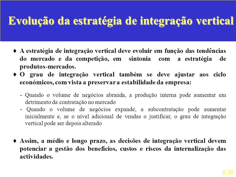 Evolução da estratégia de integração vertical A estratégia de integração vertical deve evoluir em função das tendências do mercado e da competição, em