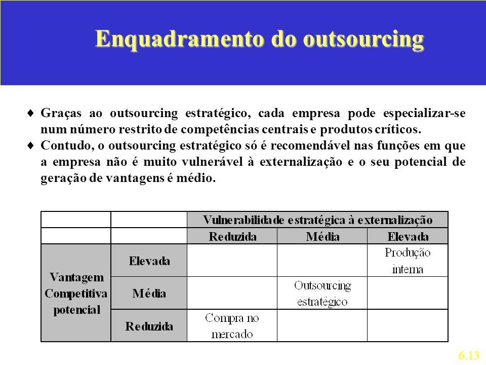 Enquadramento do outsourcing Graças ao outsourcing estratégico, cada empresa pode especializar-se num número restrito de competências centrais e produ