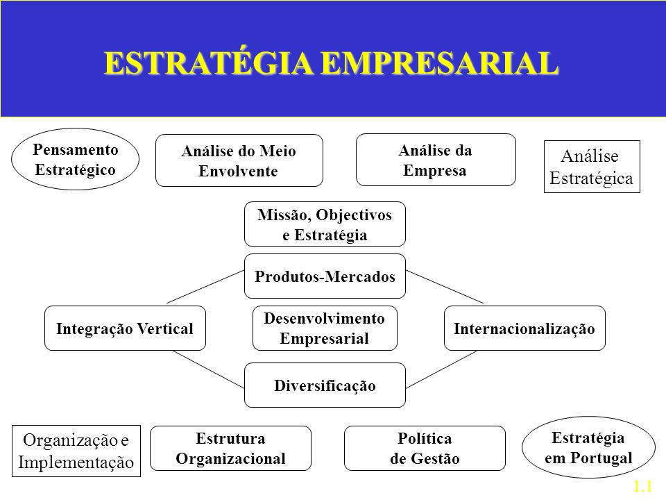 ESTRATÉGIA EMPRESARIAL Pensamento Estratégico Análise do Meio Envolvente Missão, Objectivos e Estratégia Análise da Empresa Produtos-Mercados Desenvol
