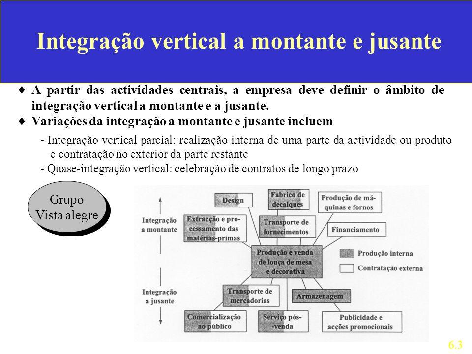 A partir das actividades centrais, a empresa deve definir o âmbito de integração vertical a montante e a jusante. Variações da integração a montante e