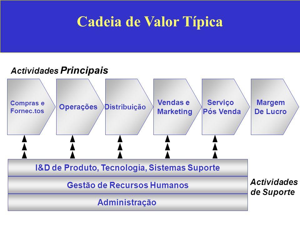 Cadeia de Valor Típica Distribuição Operações Compras e Fornec.tos Vendas e Marketing Serviço Pós Venda Margem De Lucro I&D de Produto, Tecnologia, Si