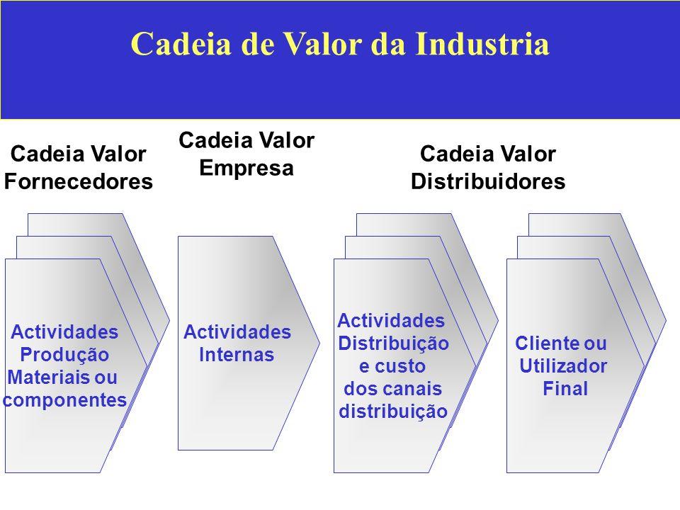 Cadeia de Valor da Industria Cadeia Valor Fornecedores Cadeia Valor Empresa Cadeia Valor Distribuidores Actividades Distribuição e custo dos canais di