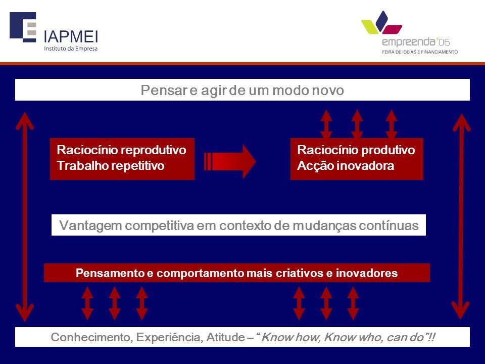 Pensar e agir de um modo novo Raciocínio reprodutivo Trabalho repetitivo Raciocínio produtivo Acção inovadora Vantagem competitiva em contexto de muda