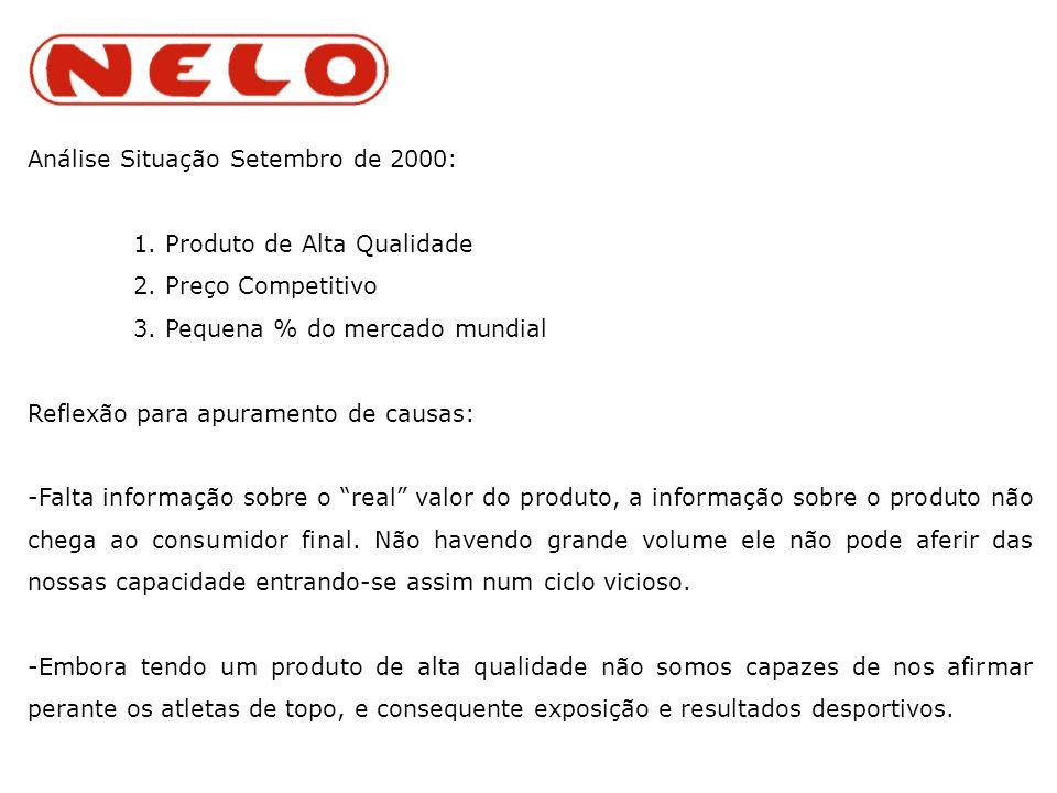 Análise Situação Setembro de 2000: 1. Produto de Alta Qualidade 2.