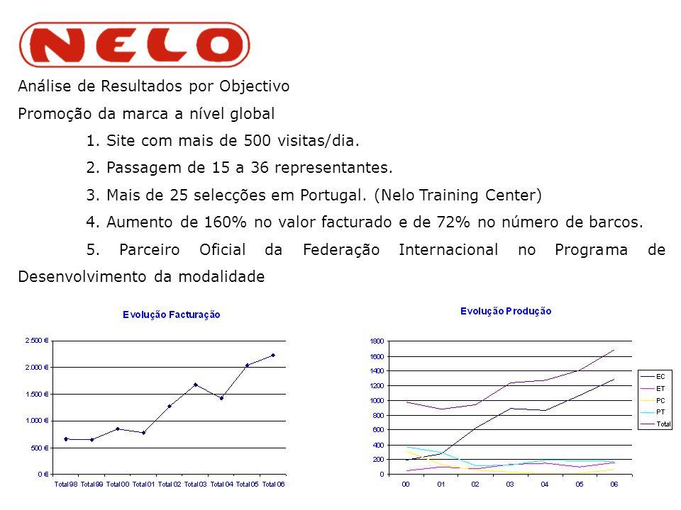Análise de Resultados por Objectivo Promoção da marca a nível global 1.