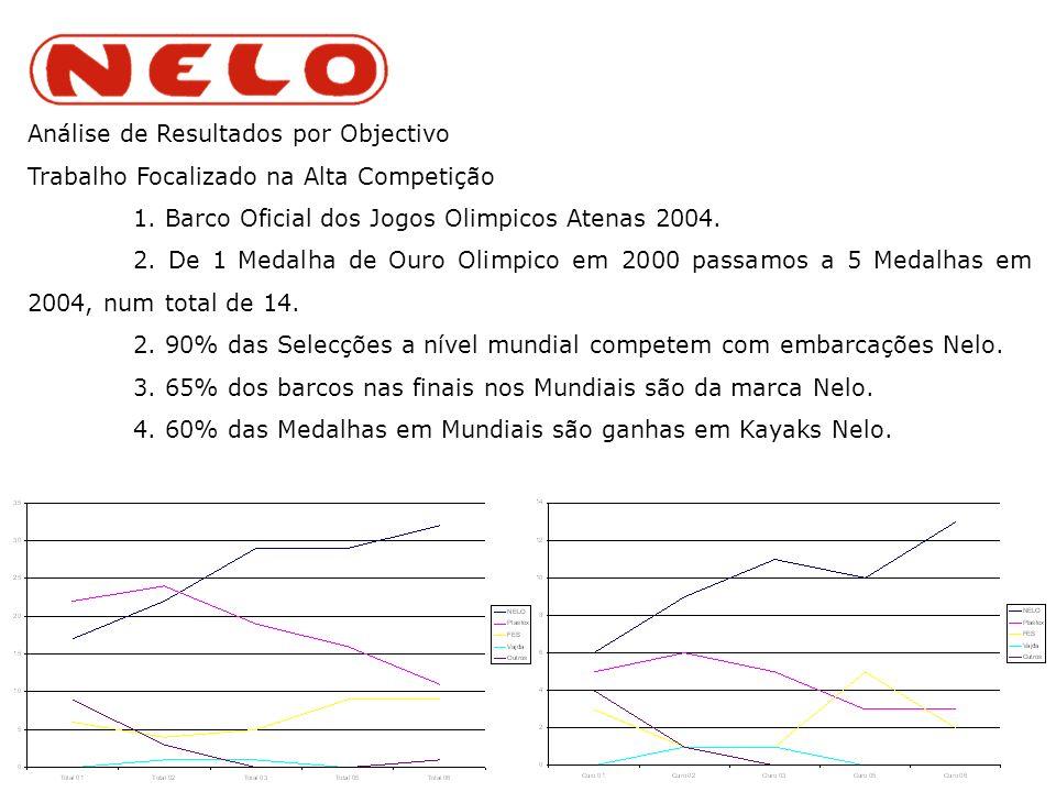 Análise de Resultados por Objectivo Trabalho Focalizado na Alta Competição 1.