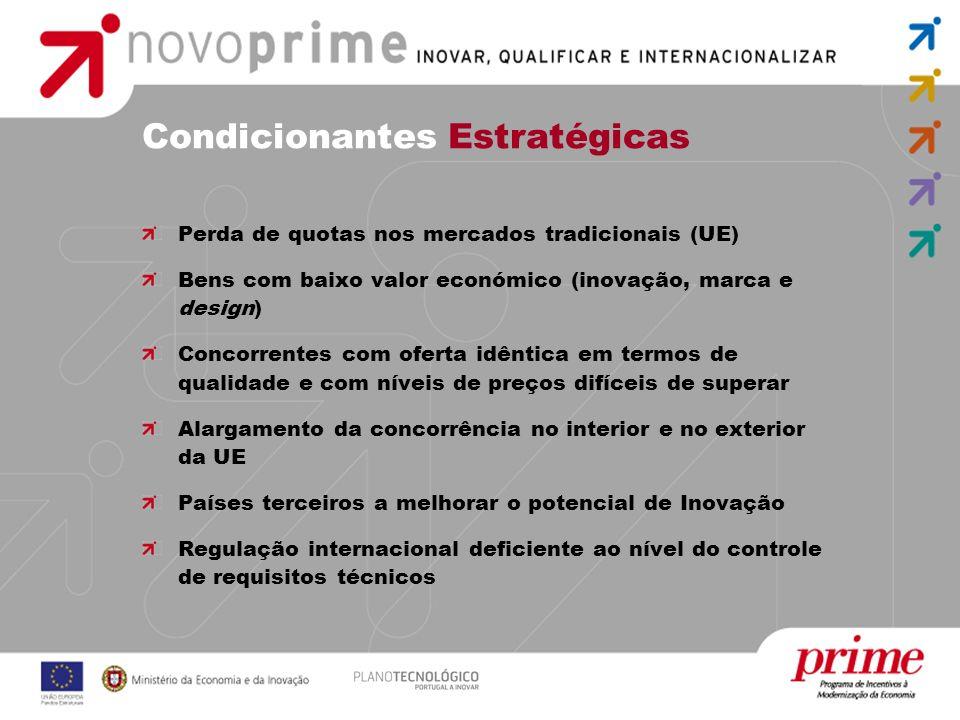 Condicionantes Estratégicas Perda de quotas nos mercados tradicionais (UE) Bens com baixo valor económico (inovação, marca e design) Concorrentes com