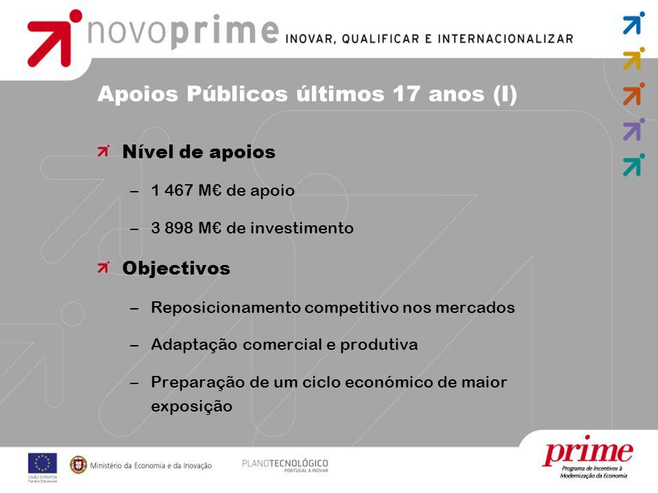 Apoios Públicos últimos 17 anos (I) Nível de apoios –1 467 M de apoio –3 898 M de investimento Objectivos –Reposicionamento competitivo nos mercados –