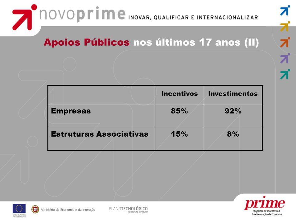 Apoios Públicos nos últimos 17 anos (II) IncentivosInvestimentos Empresas85%92% Estruturas Associativas15%8%