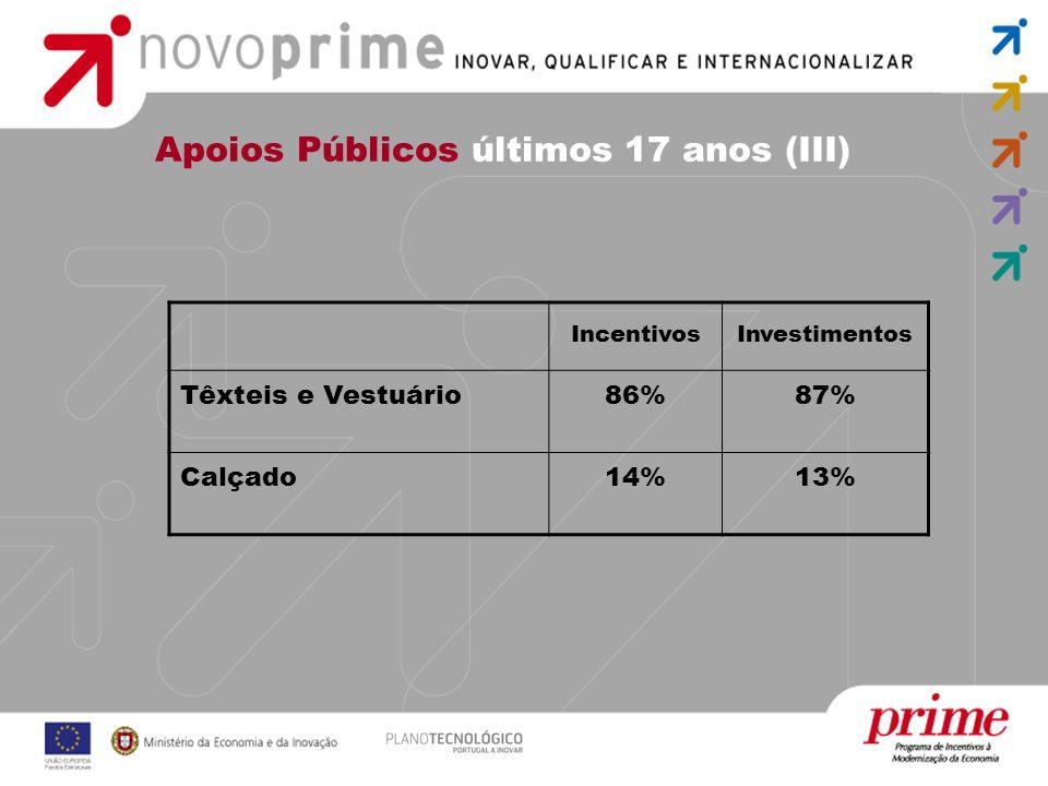 Apoios Públicos últimos 17 anos (III) IncentivosInvestimentos Têxteis e Vestuário86%87% Calçado14%13%