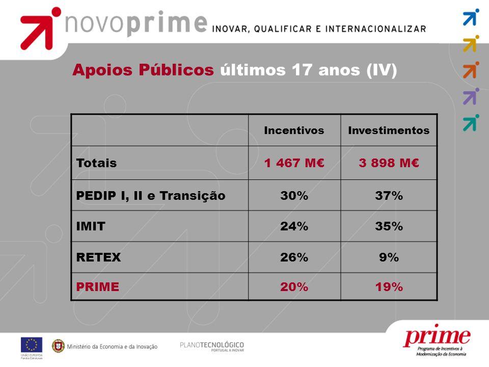 IncentivosInvestimentos Totais1 467 M3 898 M PEDIP I, II e Transição30%37% IMIT24%35% RETEX26%9% PRIME20%19% Apoios Públicos últimos 17 anos (IV)