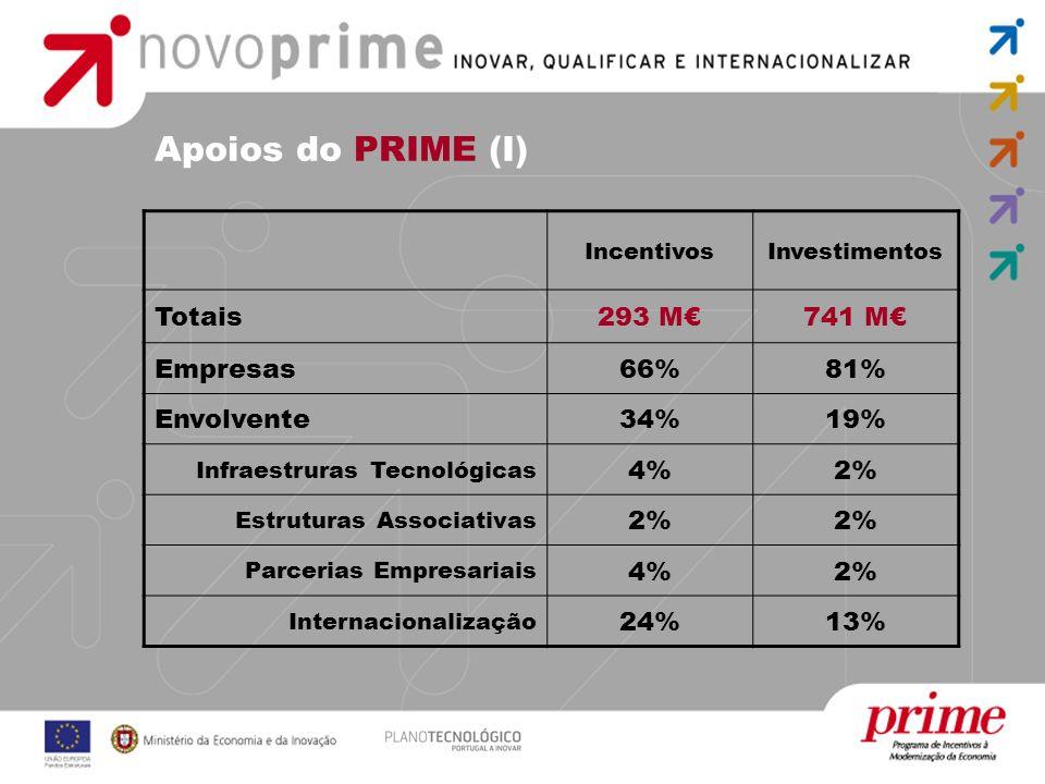 Apoios do PRIME (I) IncentivosInvestimentos Totais293 M741 M Empresas66%81% Envolvente34%19% Infraestruras Tecnológicas 4%2% Estruturas Associativas 2