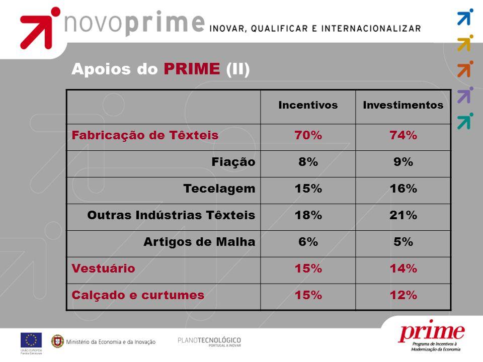 Apoios do PRIME (II) IncentivosInvestimentos Fabricação de Têxteis70%74% Fiação8%9% Tecelagem15%16% Outras Indústrias Têxteis18%21% Artigos de Malha6%