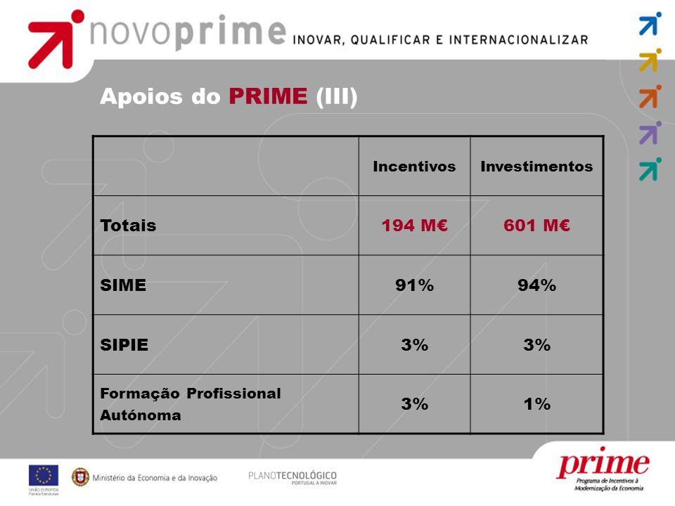Apoios do PRIME (III) IncentivosInvestimentos Totais194 M601 M SIME91%94% SIPIE3% Formação Profissional Autónoma 3%1%