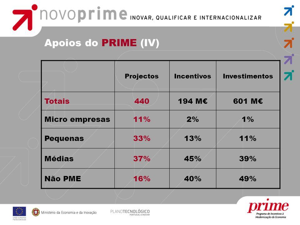 Apoios do PRIME (IV) ProjectosIncentivosInvestimentos Totais440194 M601 M Micro empresas11%2%1% Pequenas33%13%11% Médias37%45%39% Não PME16%40%49%