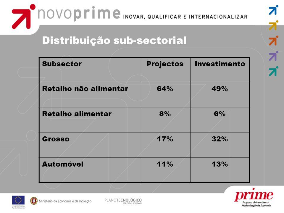 Distribuição sub-sectorial SubsectorProjectosInvestimento Retalho não alimentar64%49% Retalho alimentar8%6% Grosso17%32% Automóvel11%13%