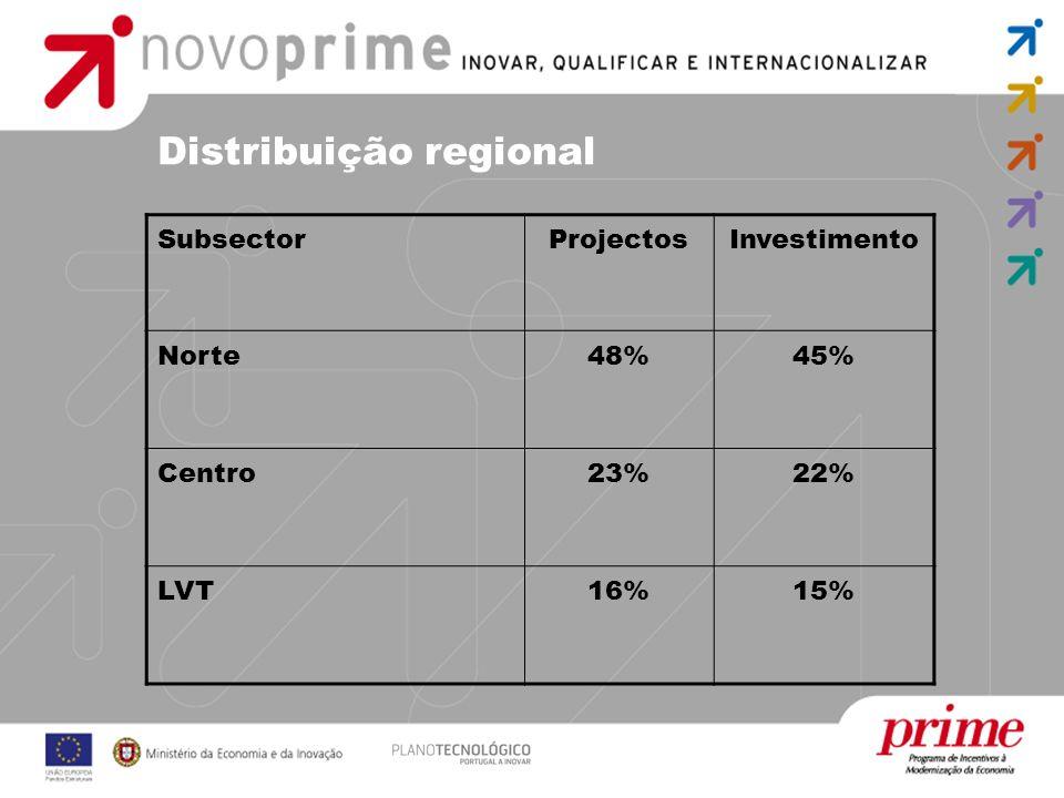 Distribuição regional SubsectorProjectosInvestimento Norte48%45% Centro23%22% LVT16%15%