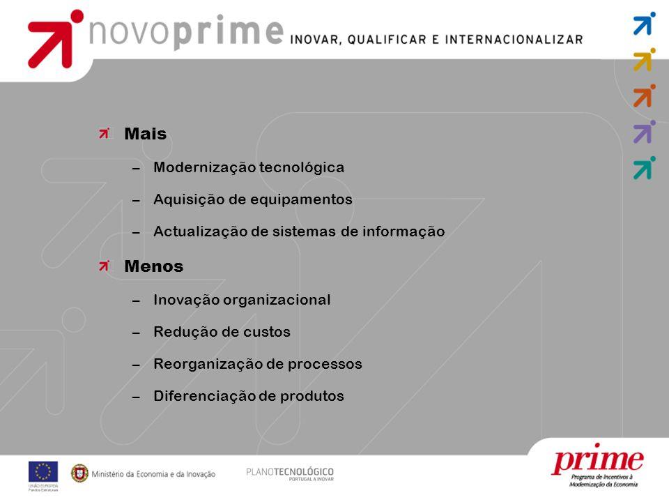 Mais –Modernização tecnológica –Aquisição de equipamentos –Actualização de sistemas de informação Menos –Inovação organizacional –Redução de custos –Reorganização de processos –Diferenciação de produtos