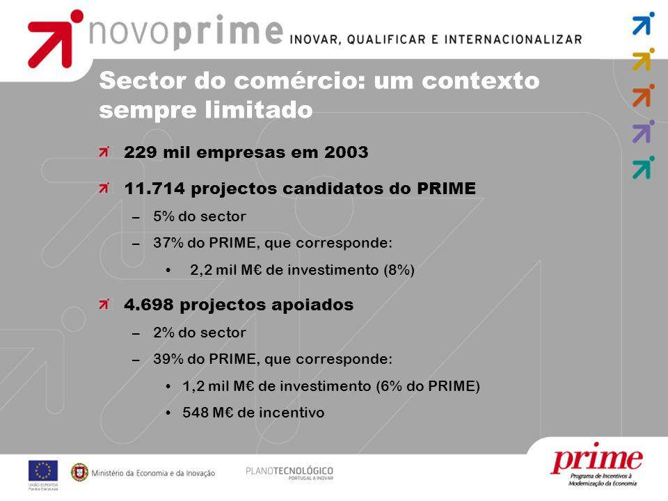 Fonte: Relatório de avaliação intercalar do Prime