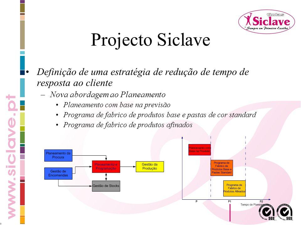 Projecto Siclave Definição de uma estratégia de redução de tempo de resposta ao cliente –Nova abordagem ao Planeamento Planeamento com base na previsã