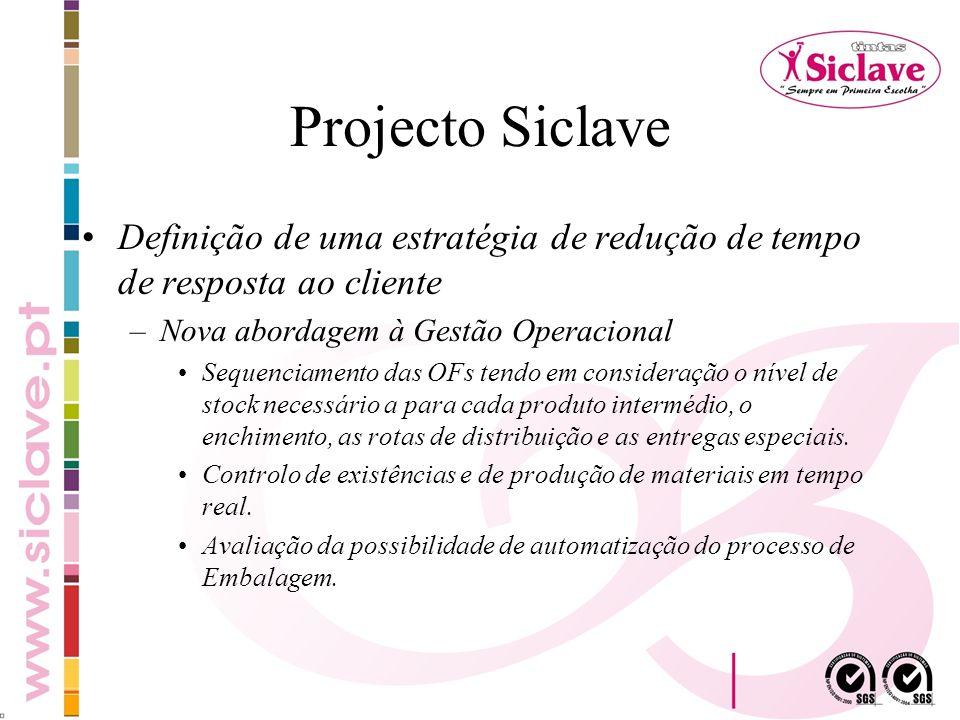 Projecto Siclave Definição de uma estratégia de redução de tempo de resposta ao cliente –Nova abordagem à Gestão Operacional Sequenciamento das OFs te