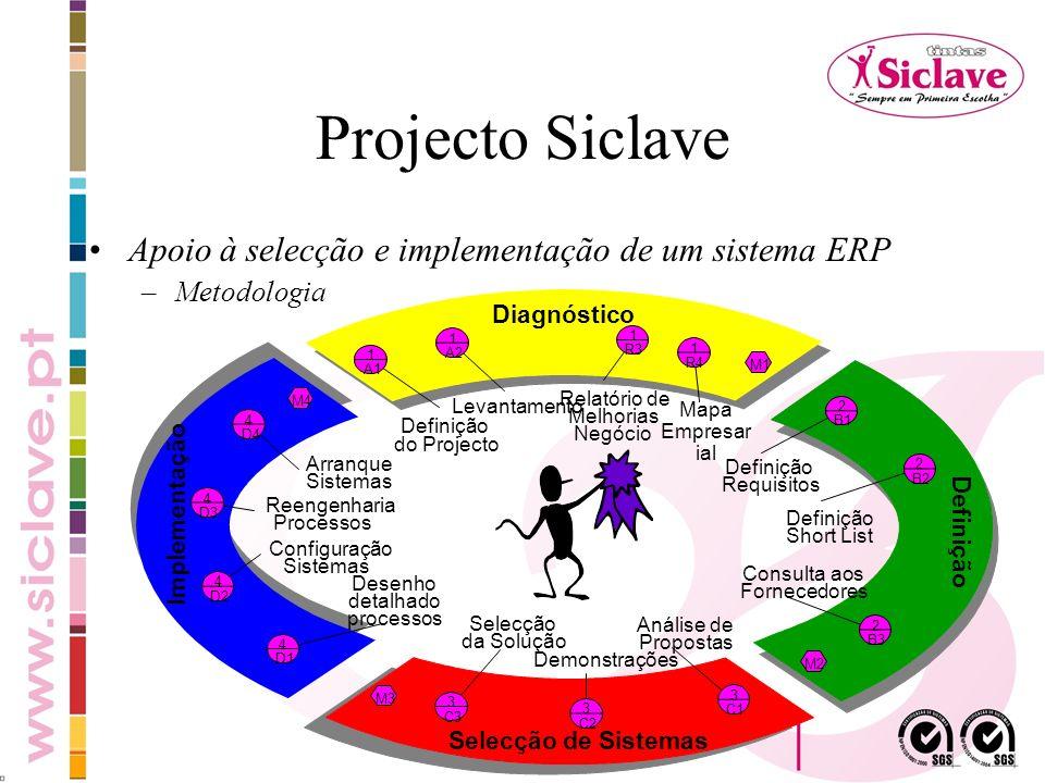 Projecto Siclave Apoio à selecção e implementação de um sistema ERP –Metodologia Diagnóstico Definição Implementação 1 A1 1 R3 Definição do Projecto 1