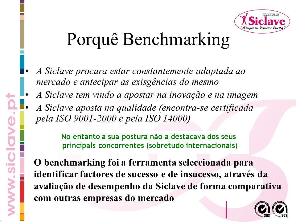Porquê Benchmarking A Siclave procura estar constantemente adaptada ao mercado e antecipar as exisgências do mesmo A Siclave tem vindo a apostar na in