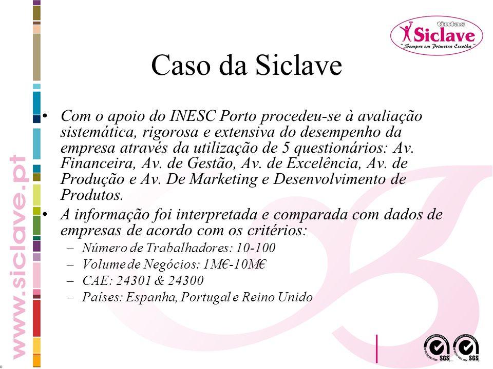 Caso da Siclave Com o apoio do INESC Porto procedeu-se à avaliação sistemática, rigorosa e extensiva do desempenho da empresa através da utilização de