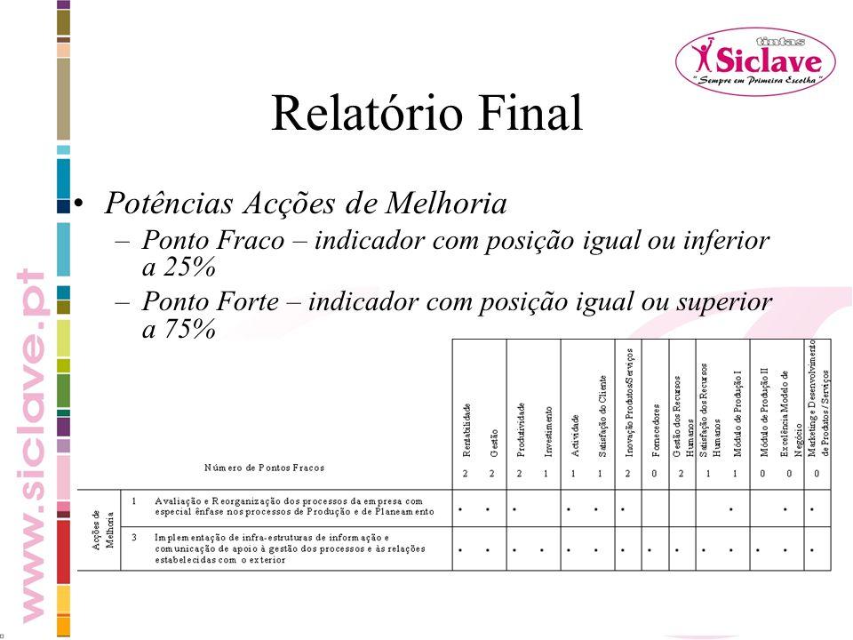 Relatório Final Potências Acções de Melhoria –Ponto Fraco – indicador com posição igual ou inferior a 25% –Ponto Forte – indicador com posição igual o