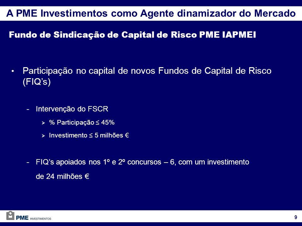Participação no capital de novos Fundos de Capital de Risco (FIQs) - Intervenção do FSCR % Participação 45% Investimento 5 milhões - FIQs apoiados nos 1º e 2º concursos – 6, com um investimento de 24 milhões A PME Investimentos como Agente dinamizador do Mercado Fundo de Sindicação de Capital de Risco PME IAPMEI 9