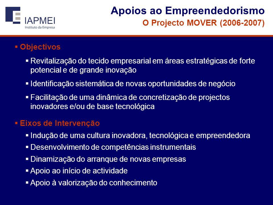 Apoios ao Empreendedorismo O Projecto MOVER (2006-2007) Objectivos Revitalização do tecido empresarial em áreas estratégicas de forte potencial e de grande inovação Identificação sistemática de novas oportunidades de negócio Facilitação de uma dinâmica de concretização de projectos inovadores e/ou de base tecnológica Eixos de Intervenção Indução de uma cultura inovadora, tecnológica e empreendedora Desenvolvimento de competências instrumentais Dinamização do arranque de novas empresas Apoio ao início de actividade Apoio à valorização do conhecimento