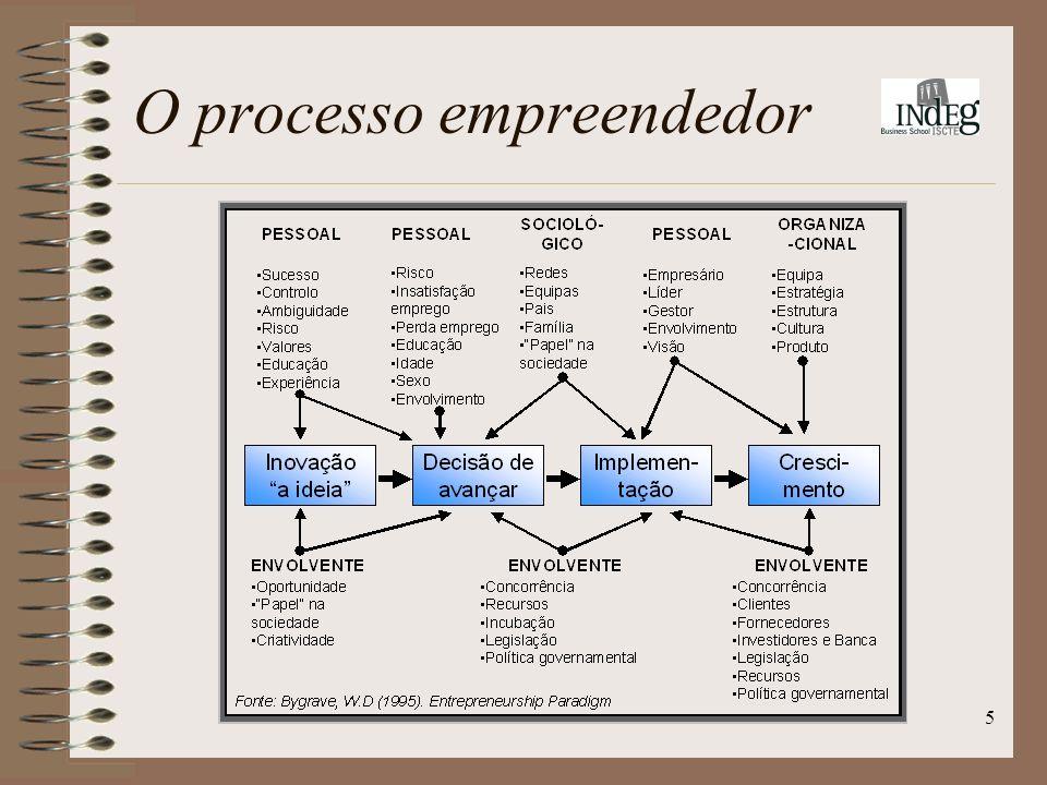 5 O processo empreendedor