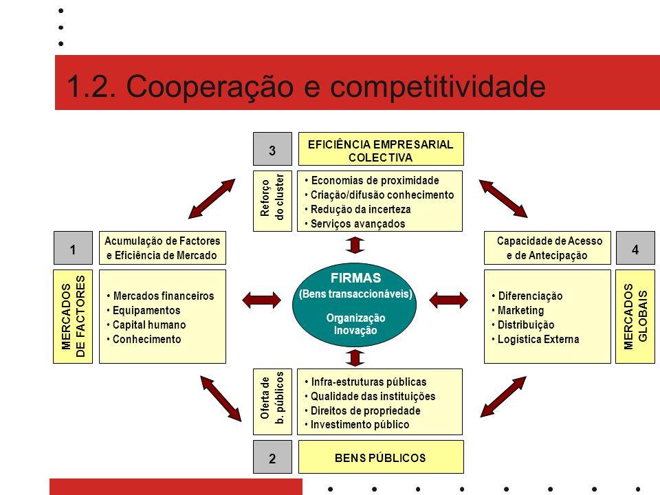 1.2. Cooperação e competitividade FIRMAS (Bens transaccionáveis) Organização Inovação 1 MERCADOS DE FACTORES Acumulação de Factores e Eficiência de Me