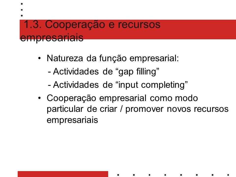 1.3. Cooperação e recursos empresariais Natureza da função empresarial: - Actividades de gap filling - Actividades de input completing Cooperação empr