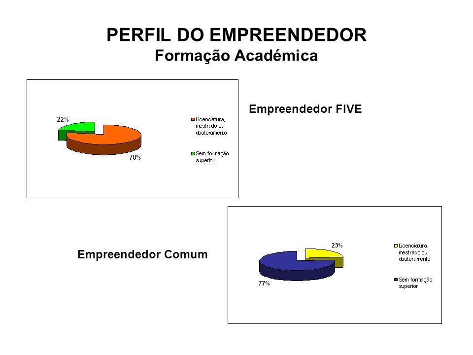 PERFIL DO EMPREENDEDOR Formação Académica Empreendedor FIVE Empreendedor Comum