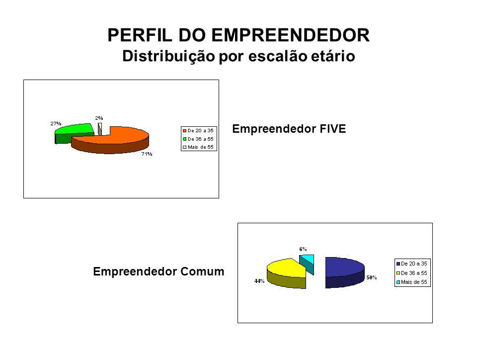 PERFIL DO EMPREENDEDOR Distribuição por escalão etário Empreendedor FIVE Empreendedor Comum
