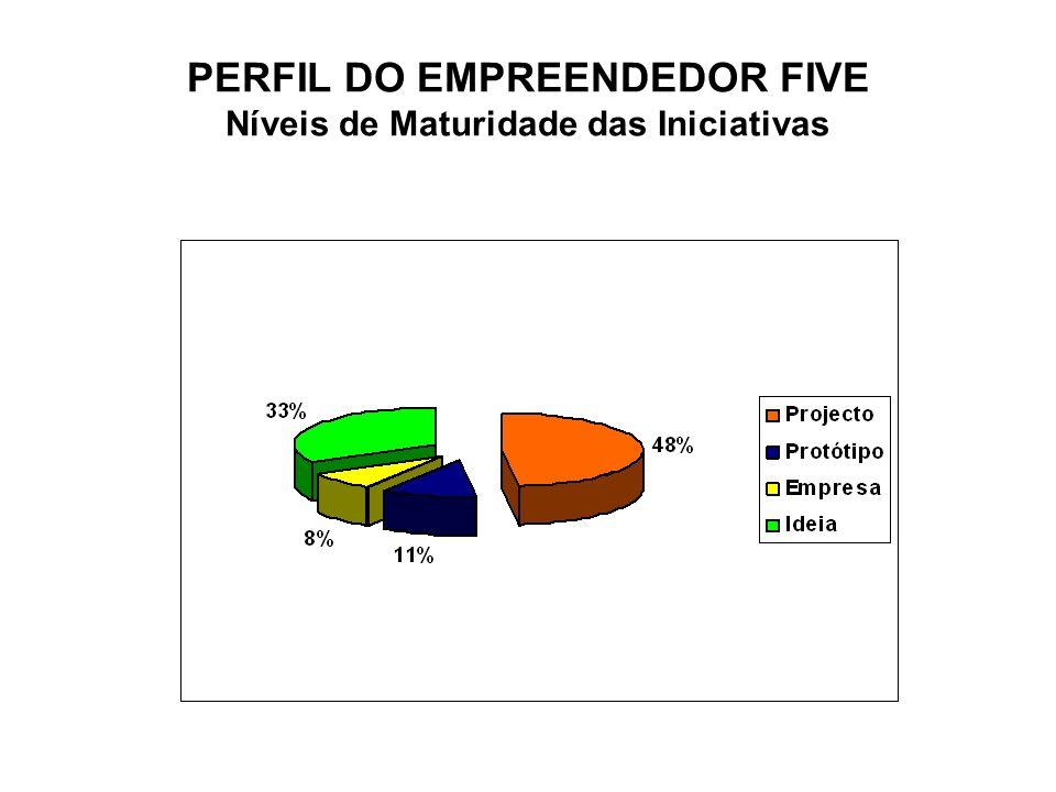 PERFIL DO EMPREENDEDOR FIVE Níveis de Maturidade das Iniciativas