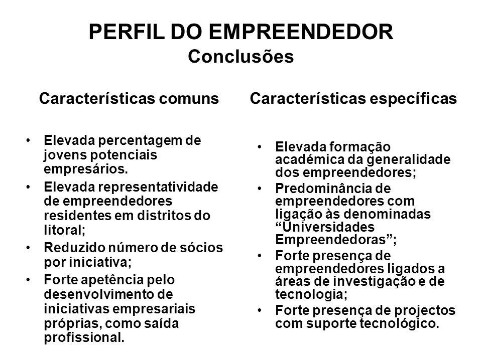 PERFIL DO EMPREENDEDOR Conclusões Elevada percentagem de jovens potenciais empresários.