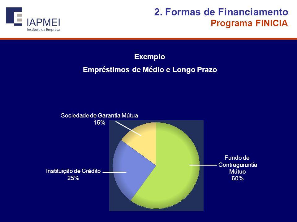 Empréstimos de Médio e Longo Prazo Fundo de Contragarantia Mútuo 60% Instituição de Crédito 25% Sociedade de Garantia Mútua 15% Exemplo 2.