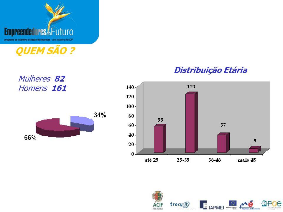 QUEM SÃO Mulheres 82 Homens 161 Distribuição Etária