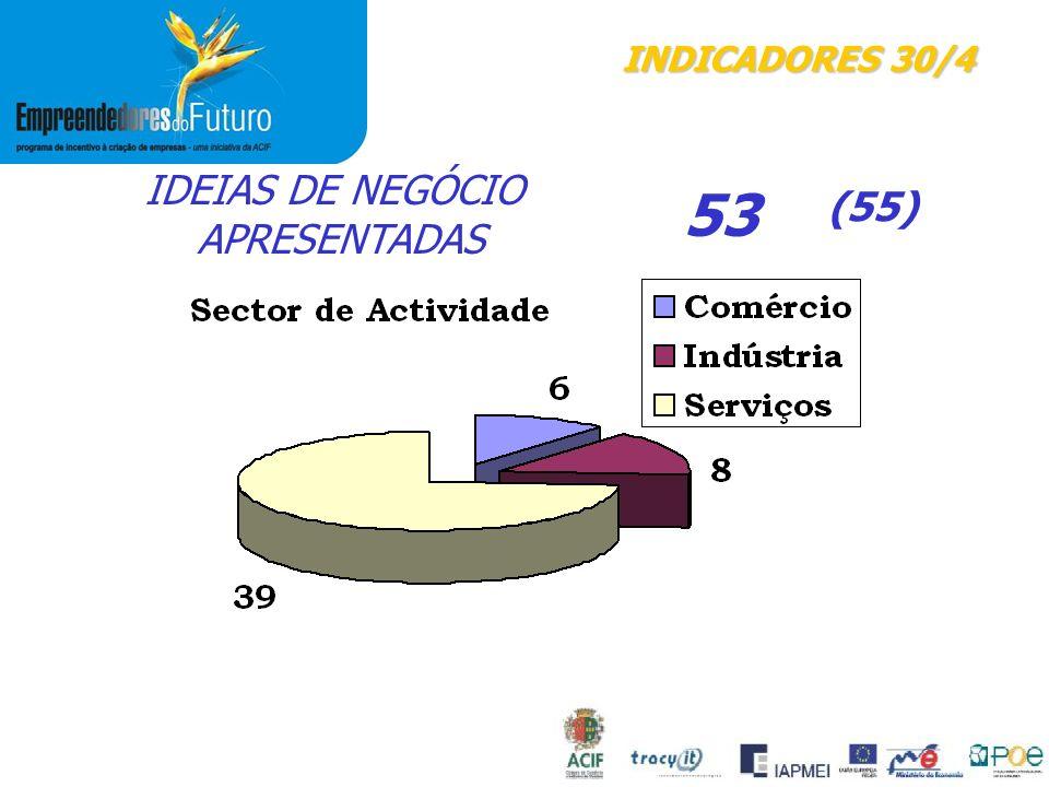 INDICADORES 30/4 IDEIAS DE NEGÓCIO APRESENTADAS 53 (55)