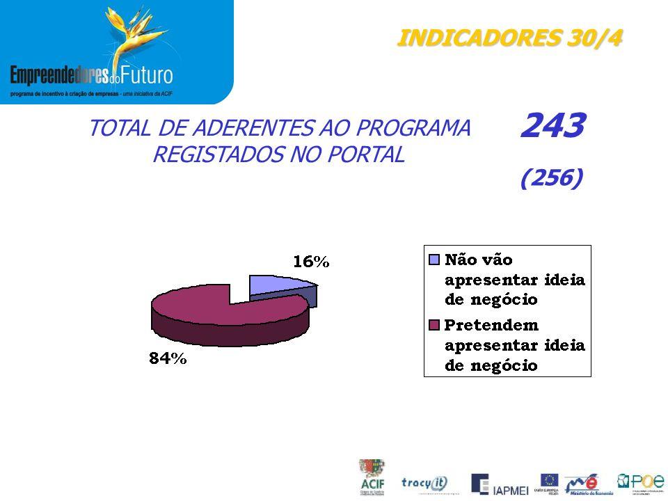 TOTAL DE ADERENTES AO PROGRAMA REGISTADOS NO PORTAL INDICADORES 30/4 243 (256)